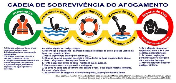 orientações no caso de afogamento
